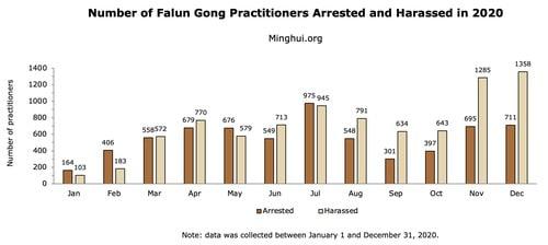 15,235 מתרגלי פאלון גונג (פאלון דאפא) נרדפו בשל אמונתם ב-2020